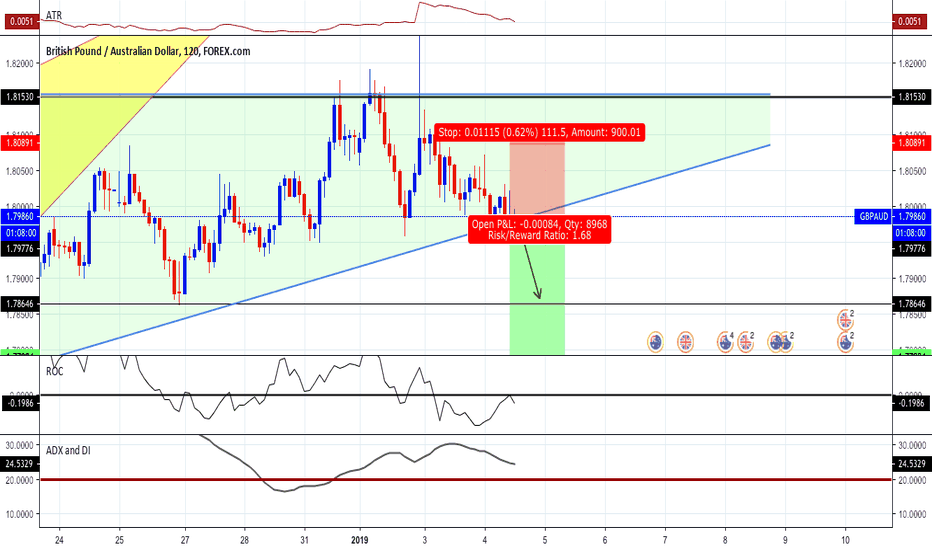 GBPAUD: Sell GBPAUD | Chart Updated - Clear View