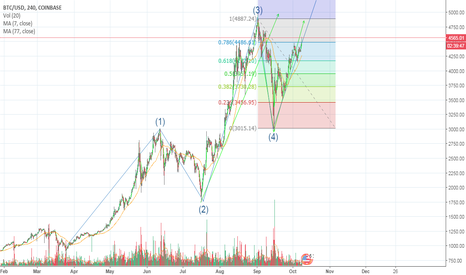 BTCUSD: BTC following Elliott Wave Breakout from $5000 imminent