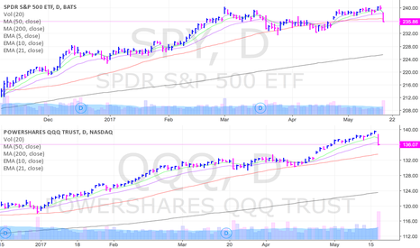 QQQ: SPY vs QQQ  ... likely more selling ahead