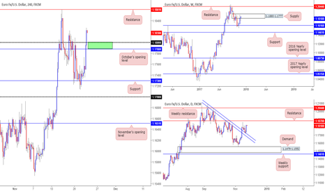 EURUSD: Thoughts on the euro this morning...