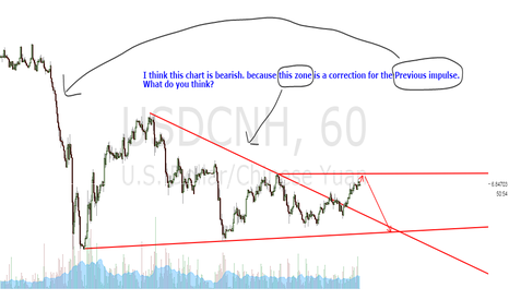 USDCNH: What do U think???