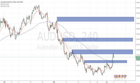 AUDUSD: long play