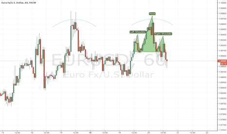 EURUSD: H1 - DOUBLE TOP + HEAD SHOULDERS PATTERN