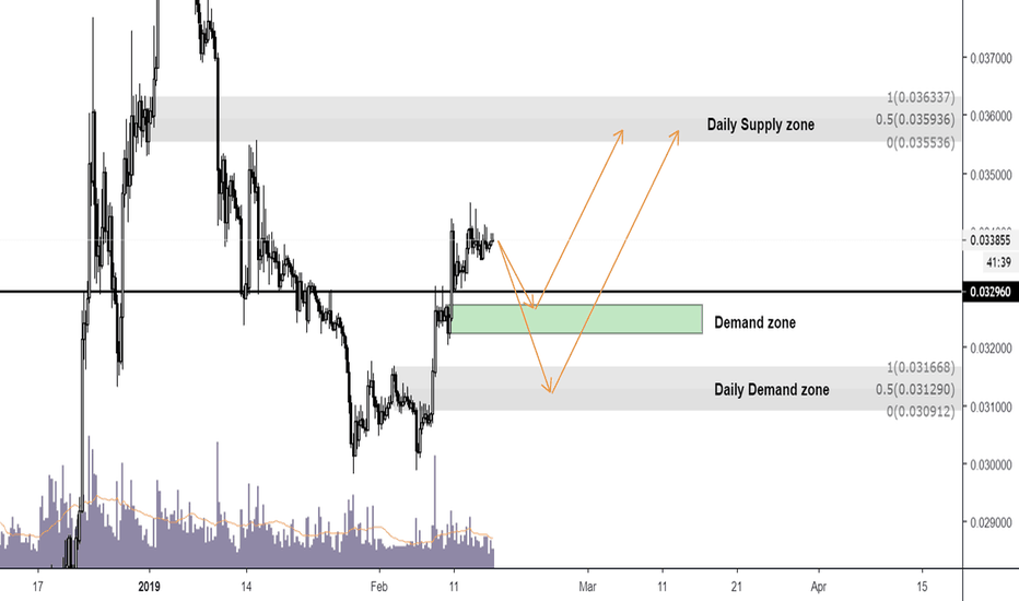 ETHBTC: Ethereum - Supply and Demand Zones Made Simple