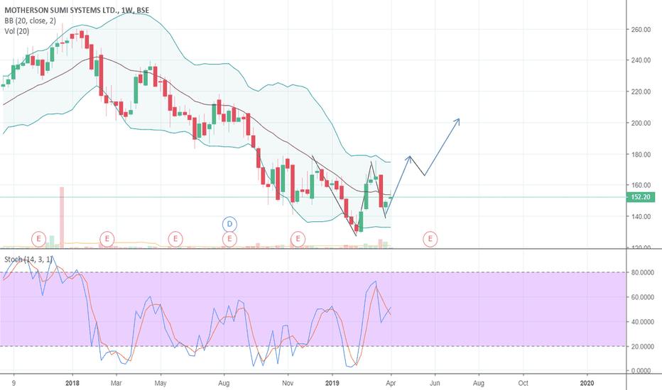 MOTHERSUMI Stock Price and Chart — BSE:MOTHERSUMI
