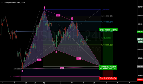 USDCHF: USDCHF Potential Bullish Gartley