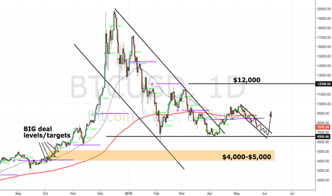 BTCUSD: Bitcoin falls, when do we buy?
