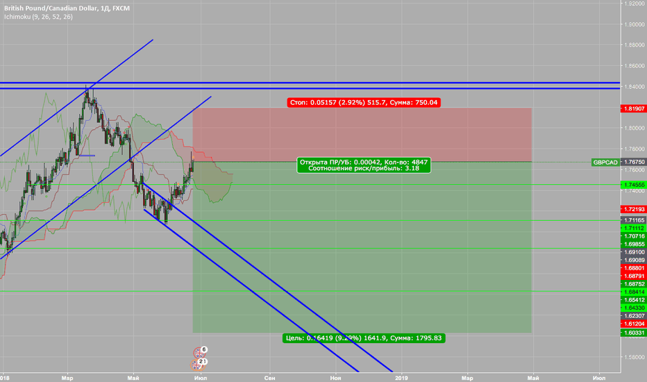 GBPCAD: GBPCAD New Sell