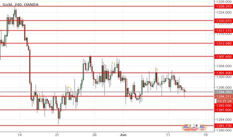 XAUUSD: XAU/USD: preço do ouro está baixando
