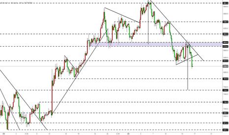BTCUSD: 比特币BTC-受阻下行,下行趋势开始,预期目标7510附近