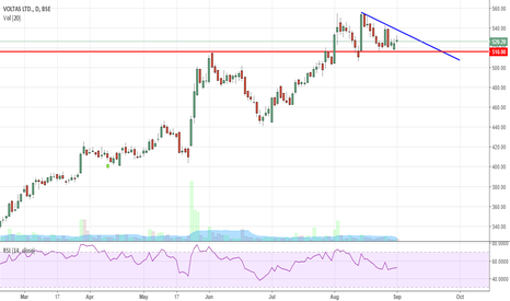 VOLTAS: Voltas , Descending triangle breakout coming soon!!!