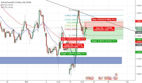 GBPUSD: GBP/USD SHORT - Bounce from Fib Level/Shooting Star