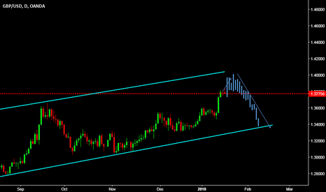 GBPUSD: looking for short