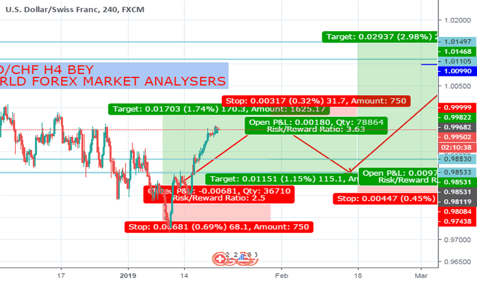 USDCHF: usdchf h4 my old and new anlsyys