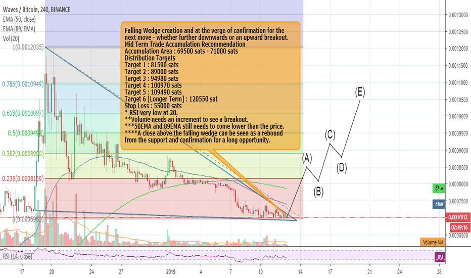 WAVESBTC: Waves : 70% profits opportunity in the mid term.