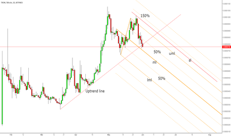 TRXBTC: TRX/BTC breakdown underway