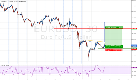 EURUSD: EUR/USD Reverse H&S (30M)