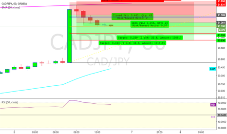 CADJPY: Whatever goes up comes to a short!