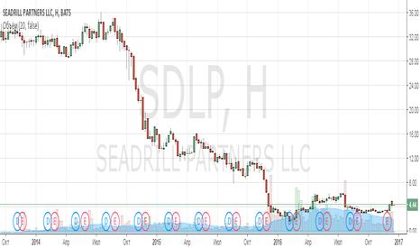 SDLP: Анализ компании Seadrill Partners LLC