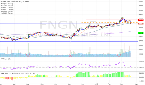 FNGN: FNGN - Double top formation short from $40.80 / 39.43 to $31.13