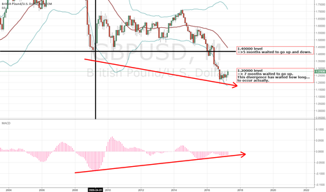 GBPUSD: A long waited divergence to be present?