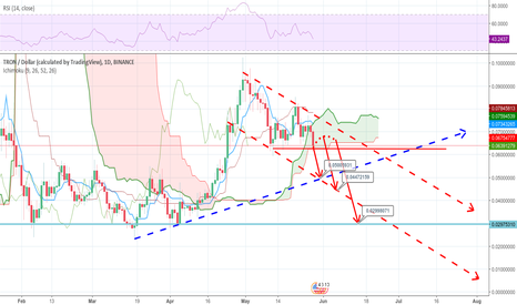 TRXUSD: TRON USD Bearish Trend