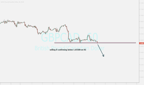 GBPCAD: GBPCAD...selling if closing below zone