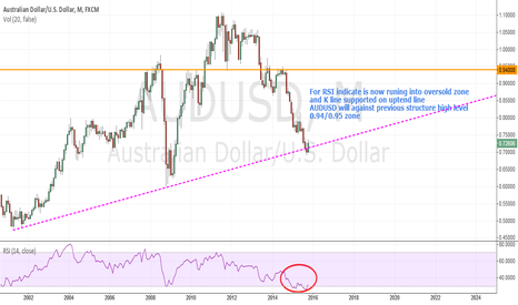 AUDUSD: AUDUSD add ideas for long