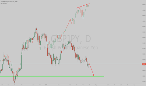 GBPJPY: Riding GBP weakness with JPY strength