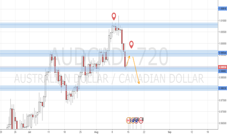 AUDCAD: AUDCAD Strong Downward Move