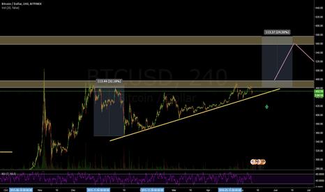 BTCUSD: BTCUSD H4 - Ascending Triangle