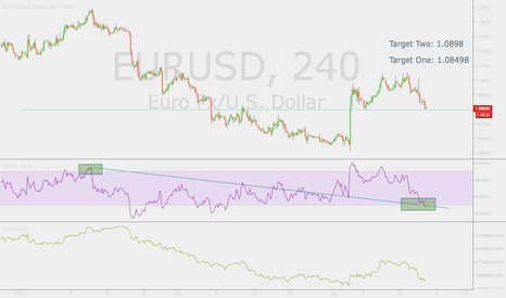 EURUSD: EUR/USD Upward Bounce Off A/D support + Fibline