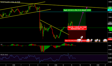 GBPUSD: GBPUSD potential Long before long term sell off