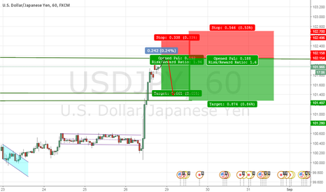 USDJPY: Possible short coming.