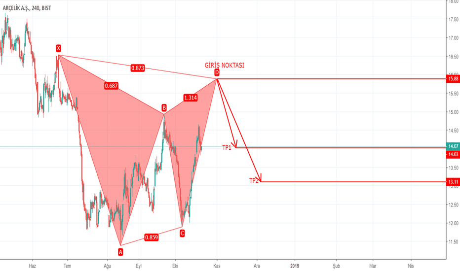 ARCLK: ARCLK 4H – HARMONIC PATTERN – BEARISH GARTLEY – 21.10.2018