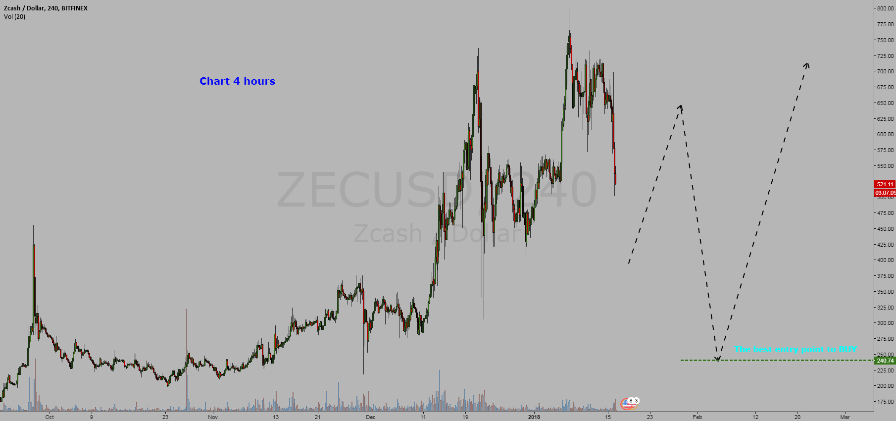 Cryptocurrency Zcash / Dollar = BUY