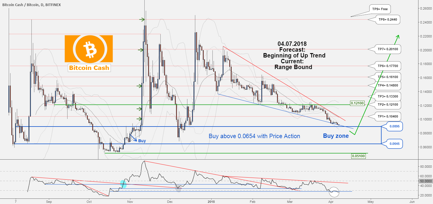 There is possibility for the beginning of uptrend in BCHBTC