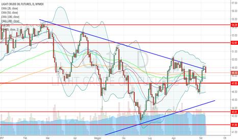 CL1!: Petrolio: nuovo pattern ribassista al contatto con la trendline