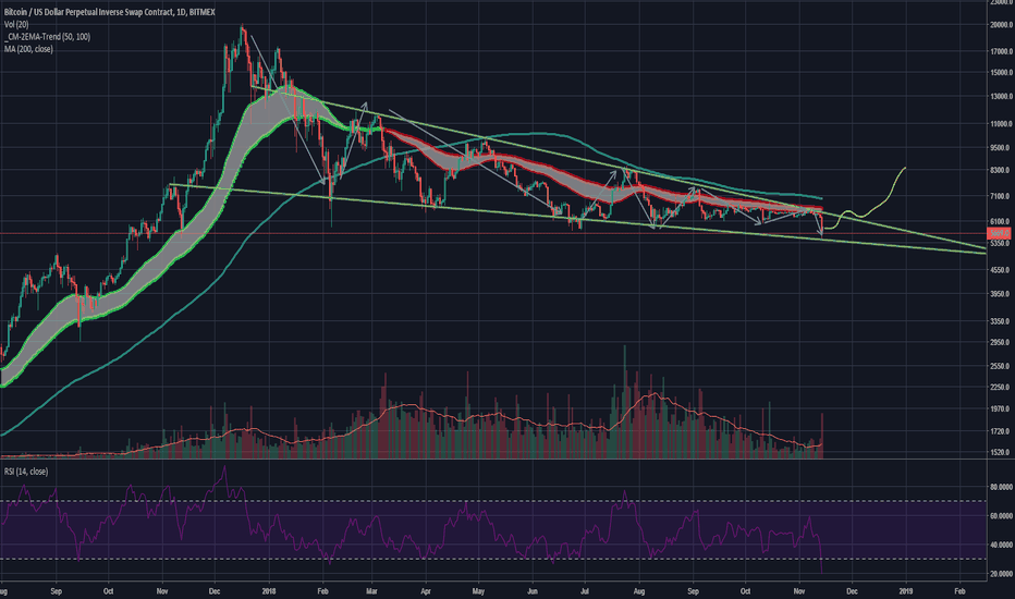 XBTUSD: #Bitcoin $BTC $XBT Bull Wedge - Likely to End the Year Above 8K