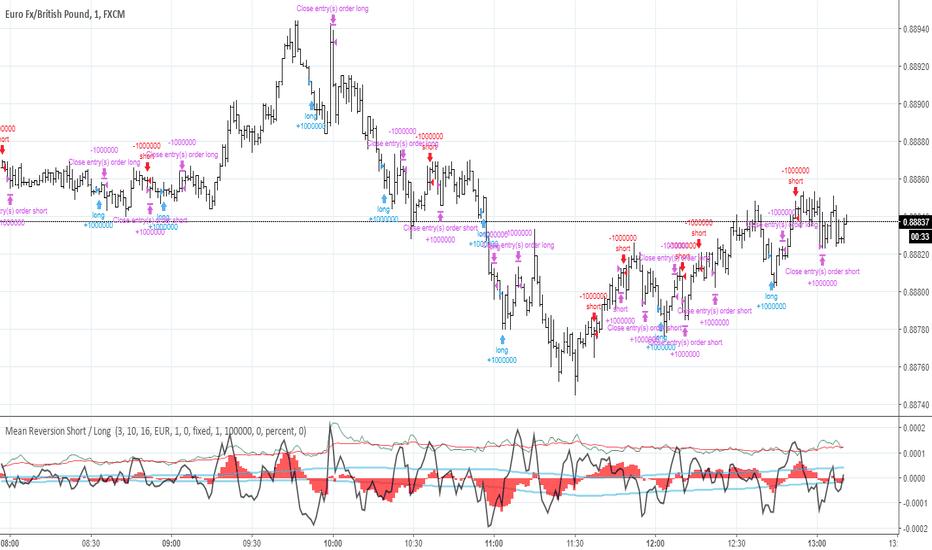 FAST — Indicators and Signals — TradingView