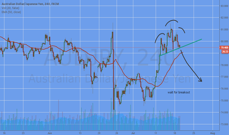 AUDJPY: WAIT THE BREAKOUT