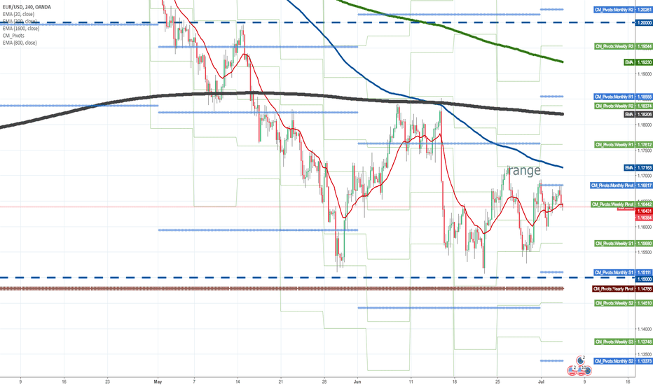 EURUSD: Is there a possibility of going down 1.15000?