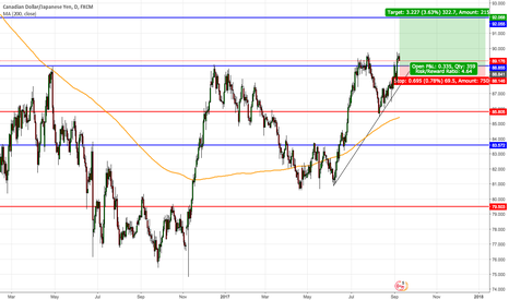 CADJPY: CADJPY - Long after a second break and hold above resistance