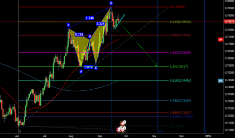 CADCHF: Daily Chart