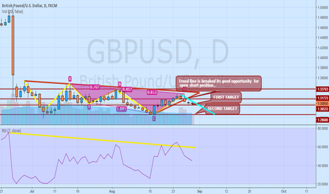 GBPUSD: GBPUSD daily ENTRY-WAITING THE MARKET CLOSE BELOW SUPPORT LINE