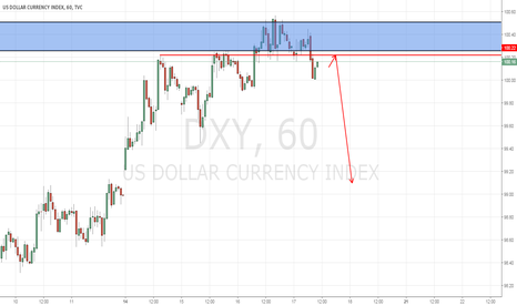 DXY: DXY : TOPPING out AT CRUCIAL RESISTANCE