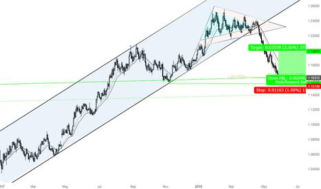 EURUSD: Banked 320 pips EURUSD in 2 trades, Now 350 pips LONG EURUSD