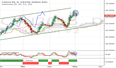 CTN2015: Cotton - Swing down after bullish Price tgt reached at 68