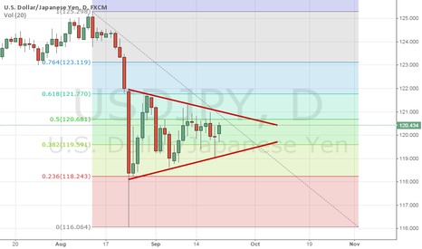 USDJPY: USDJPY Wedge