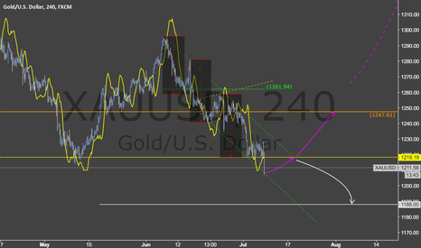 XAUUSD: Waiting for revisit 1218